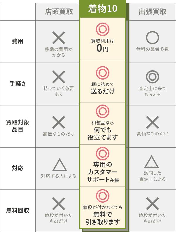 着物の買取方法を比較する表